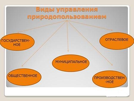 sovershenstvovanie-sistemy-upravleniya-prirodopolzovaniem
